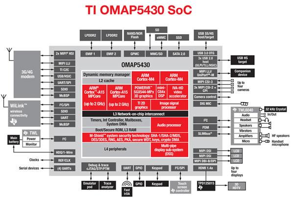Texas Instruments OMAP 5430