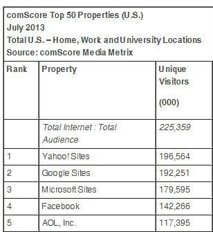 Yahoo más visitas que Google