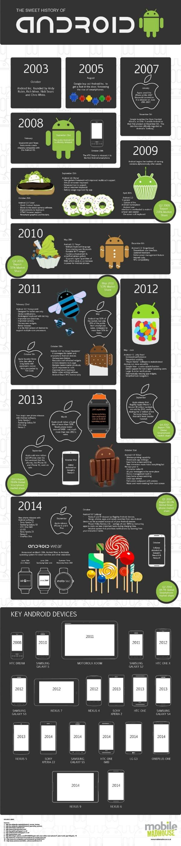 historia-de-android-hasta-lollipop