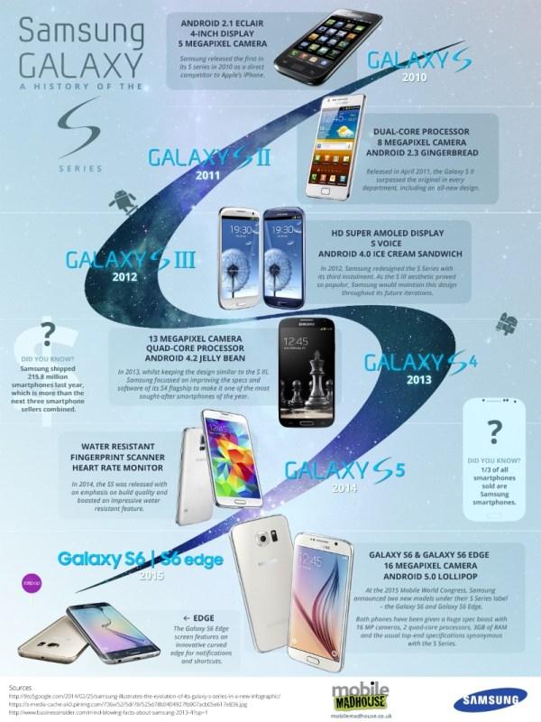 Samsung-Galaxy-S6-galaxy-s-historia
