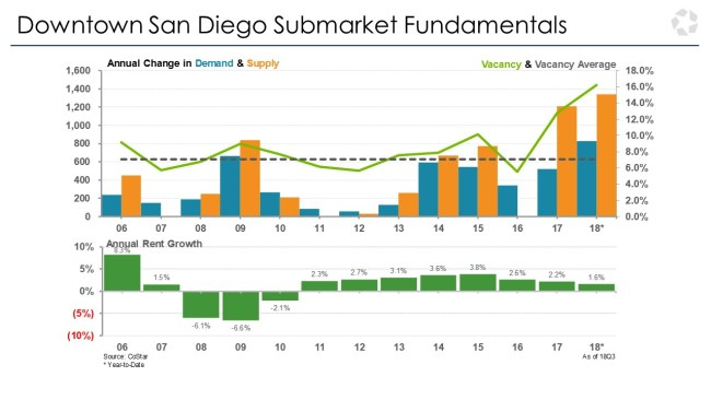 Downtown San Diego Submarket