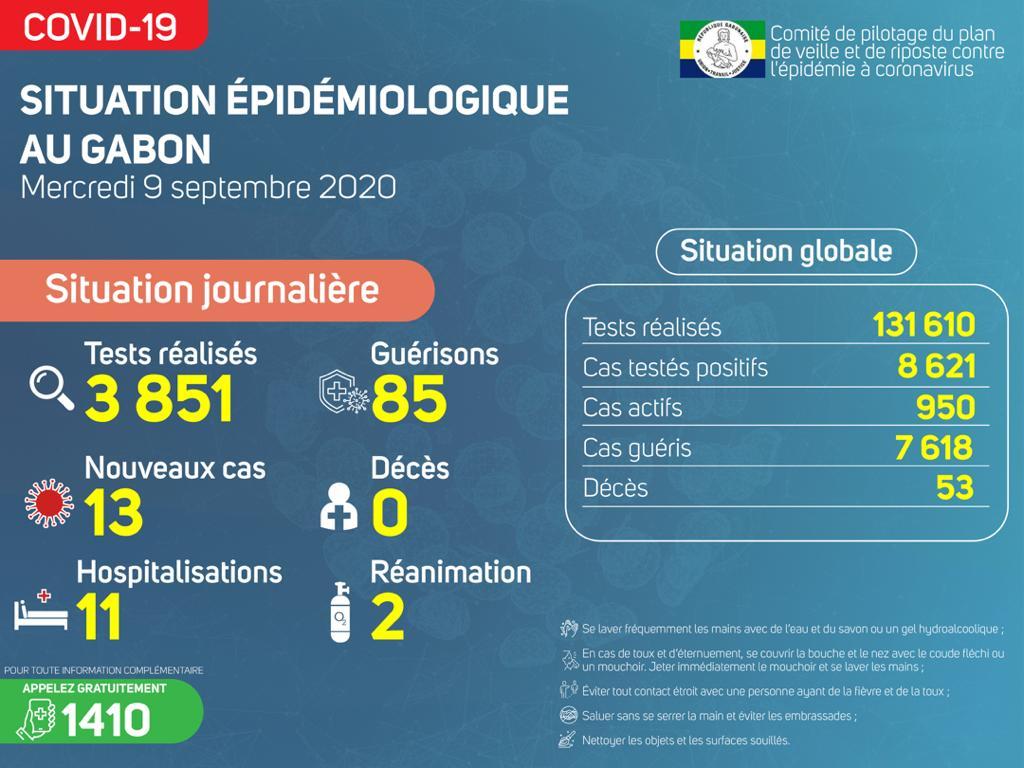 Covid-19 : le Gabon dénombre 13 nouvelles contaminations contre 85 nouvelles guérisons