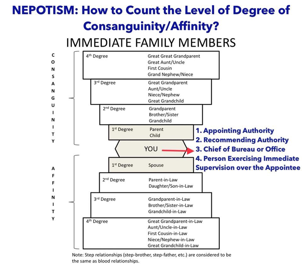 Nepotism: How To Count The Level Of Degree Of
