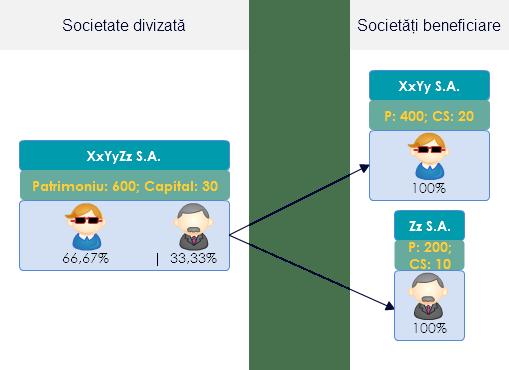 Exemplu grafic de divizare asimetrică cu separarea totală a acţionarilor