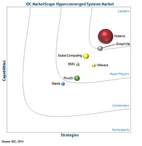 idc_marketscape_2014_hyperconverged_suppliers