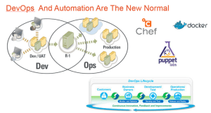 The PRAP approach to the automated data center