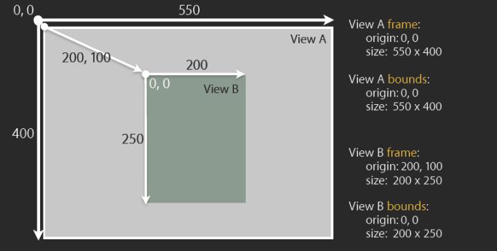 Ios View Frame Vs Bounds | Viewframes.org