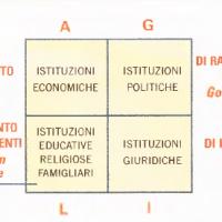 Parsons e il funzionalismo