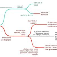 La paideia filosofica, i sofisti
