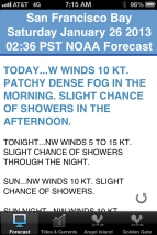 Forecast for the race