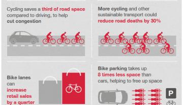 De ce transportul pe bicicleta e mai mult decât hipstăreală