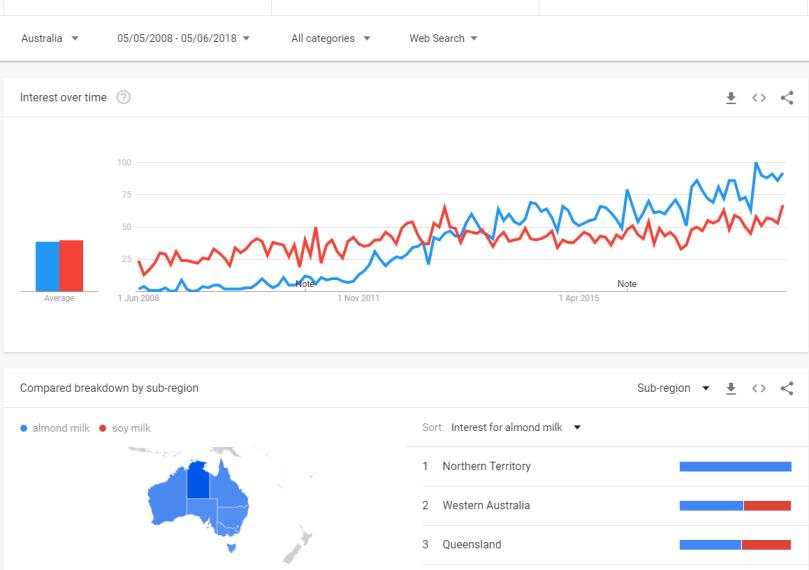 Almond milk trend Australia