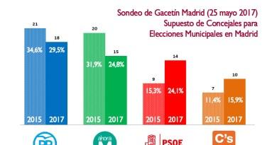 Ahora Madrid perdería 5 concejales por el desgaste del gobierno, frente a la subida del PSOE y Ciudadanos