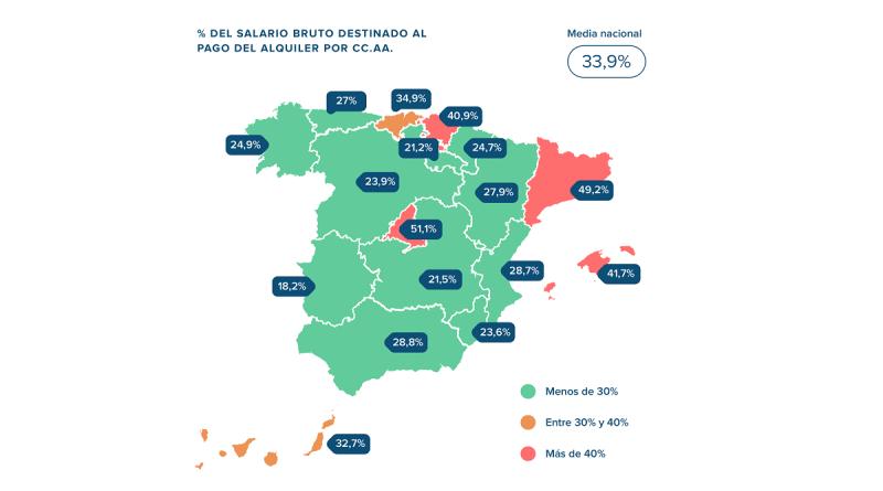 Los madrileños destinan el 51% de su salario mensual al pago del alquiler