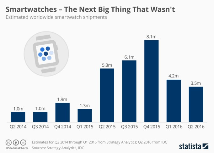 chartoftheday_5328_smartwatch_shipments_n