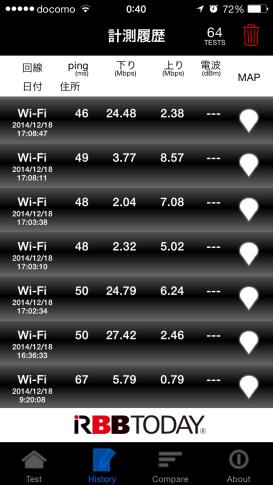 u-mobile RBBTODAYスピードテスト