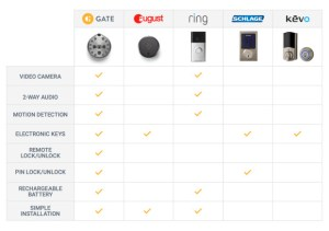 The GATE Lock - The First Camera-Equipped Smart Lock