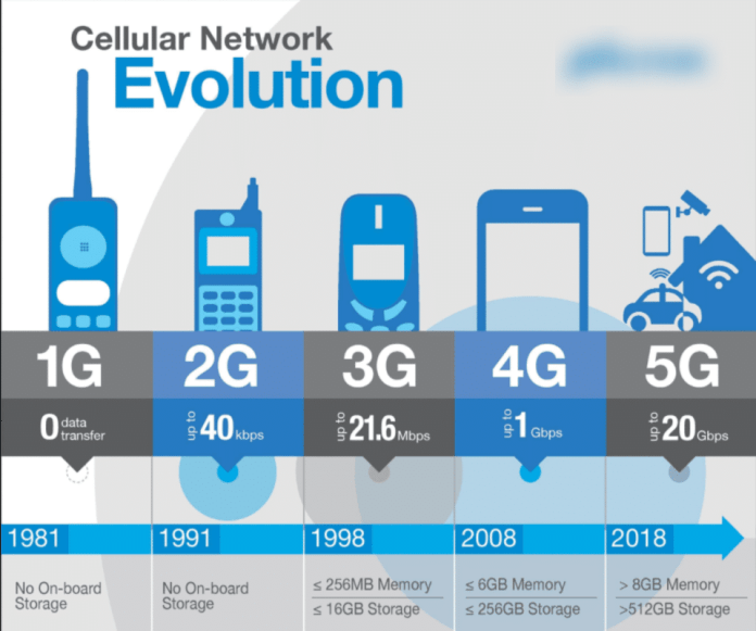 history of cellular networks