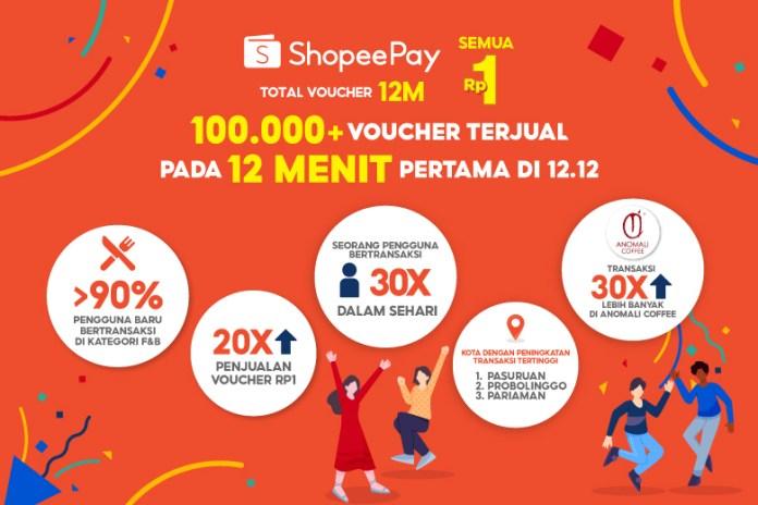 ShopeePay Semua Rp1