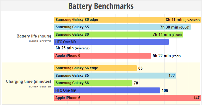 smartphone performance guide