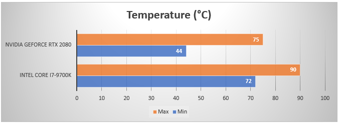 trident temps