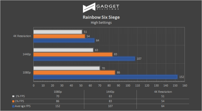 ZenBook Pro Duo Review Rianbow Six Siege Benchmark