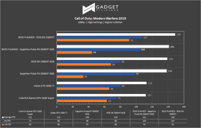 Sapphire RX 5600 XT Review Call of Duty Benchmark