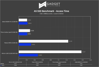TForce Cardea Liquid NVMe SSD Review - AS SSD Benchmark