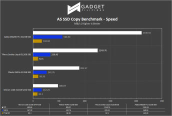 TForce Cardea Liquid SSD Review - AS SSD Benchmark