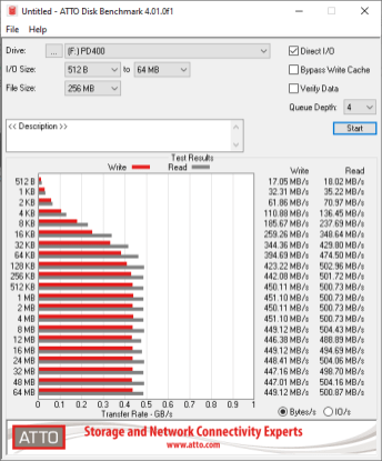 TeamGroup PD400 Review - ATTO Disk Benchmark