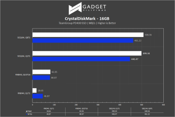 TeamGroup PD400 SSD Review - CrystalDiskMark
