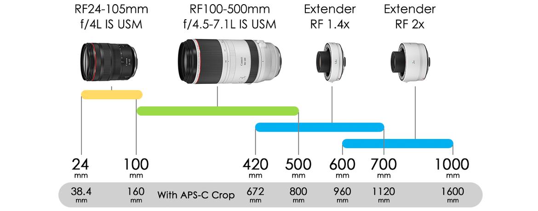 rf100-500mm-2