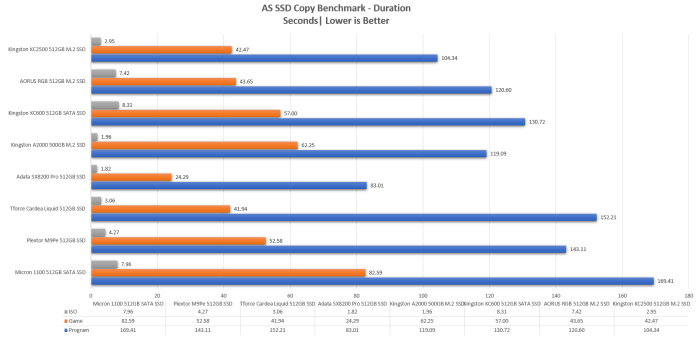 KC2500 - AS SSD Duration