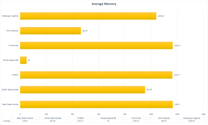 Average Memory