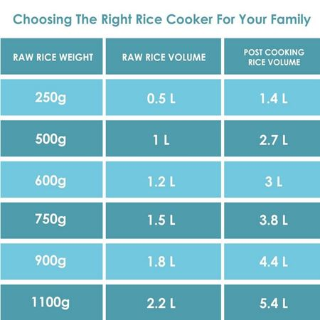 choose rice cooker for your family
