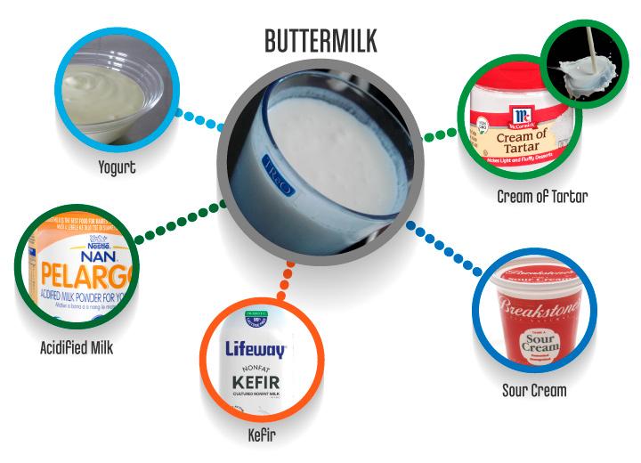 ButterMilk_substitutes