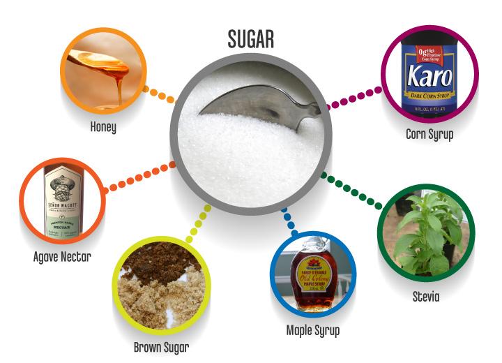 Sugar_substitutes