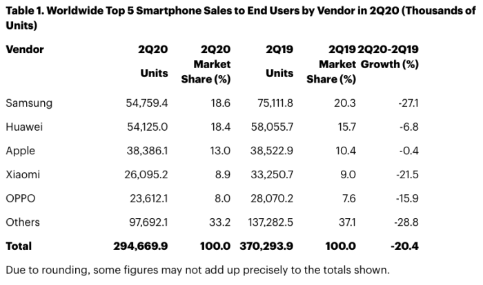 How the smartphone market and each specific manufacturer fell in the second quarter of 2020 - photo 2