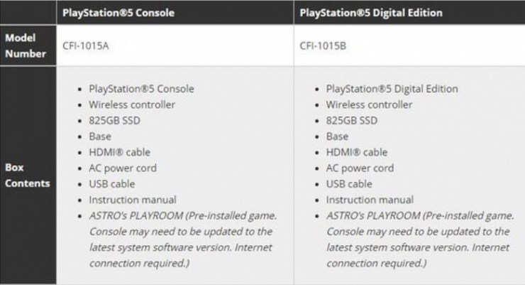 What will be bundled with the PlayStation 5. There is information with the corresponding list