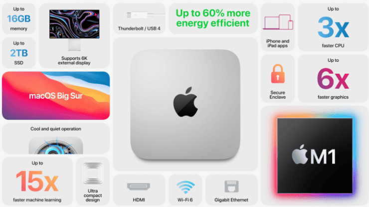 Apple Mac mini with Apple M1 chip: 60% more energy efficient, several times more productive, $ 100 cheaper than its predecessor with an Intel processor