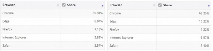 Edge browser is gaining popularity rapidly