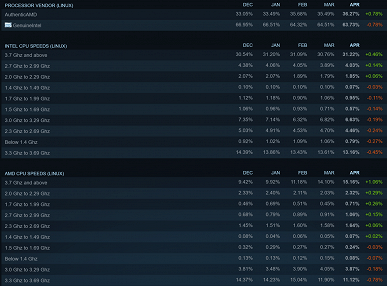 The Ryzen 7 5800X and Ryzen 5 5600X are the most popular processors among casual users and enthusiasts.  Latest Steam and Mindfactory statistics