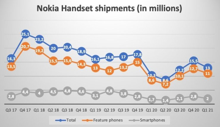How well are Nokia phones buying now?  First quarter statistics provide the answer