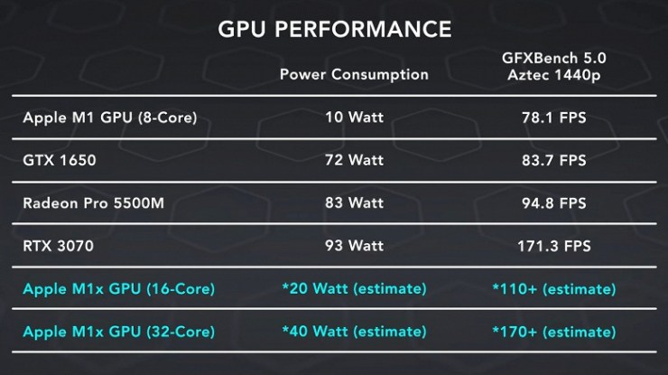 The graphics core SoC Apple M1X is predicted to perform at the level of GeForce RTX 3070. But not everything is so simple