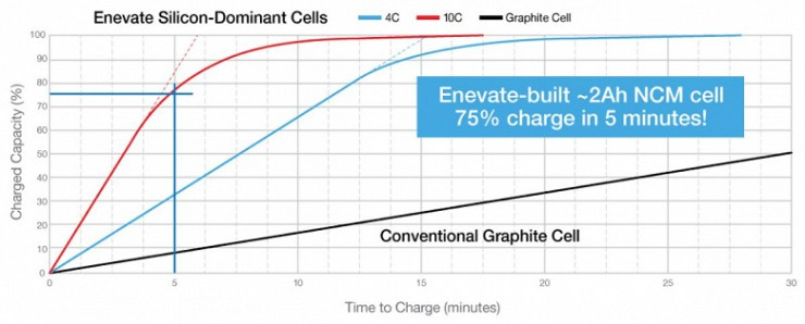Enevate has agreed to release XFC-Energy batteries that charge ten times faster than conventional batteries
