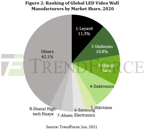 LED Video Walls To Be Sold For $ 6.27 Billion This Year