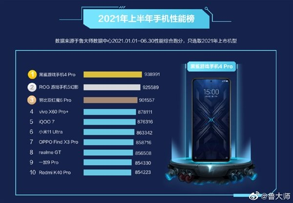 The fastest smartphones on Android are named: in the top ten there were no two phones of the same manufacturer