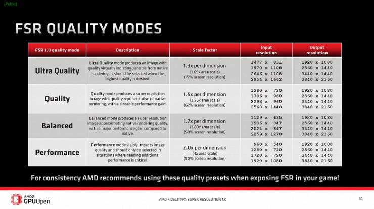 This is why AMD FSR is better than Nvidia DLSS.  The technology has become available to everyone