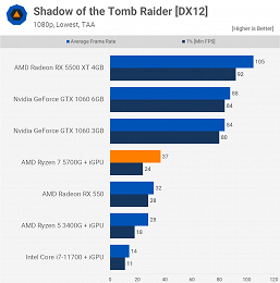 What AMD's most powerful APU can do.  Ryzen 7 5700G big test has appeared