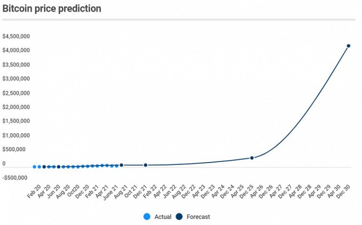 Experts: Bitcoin will rise in price to $ 318,000 by 2025, and by the end of 2030 it will be more than $ 4 million